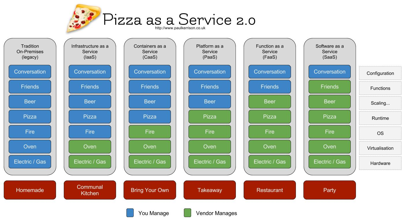Pizza as a Service 2.0 - Paul Kerrison